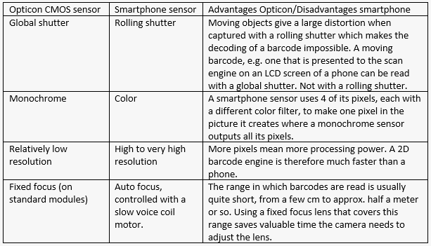 CMOS sensor advantages vs Smartphone sensor